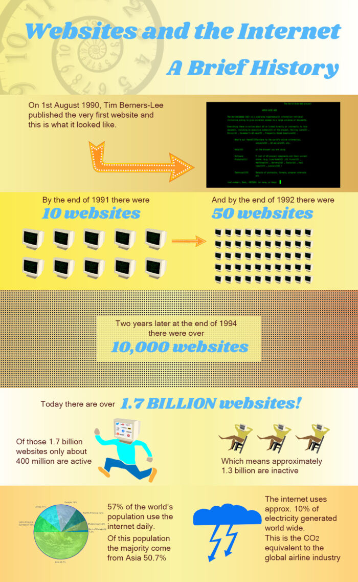 Infographic created about the first website in 1990 to the present day